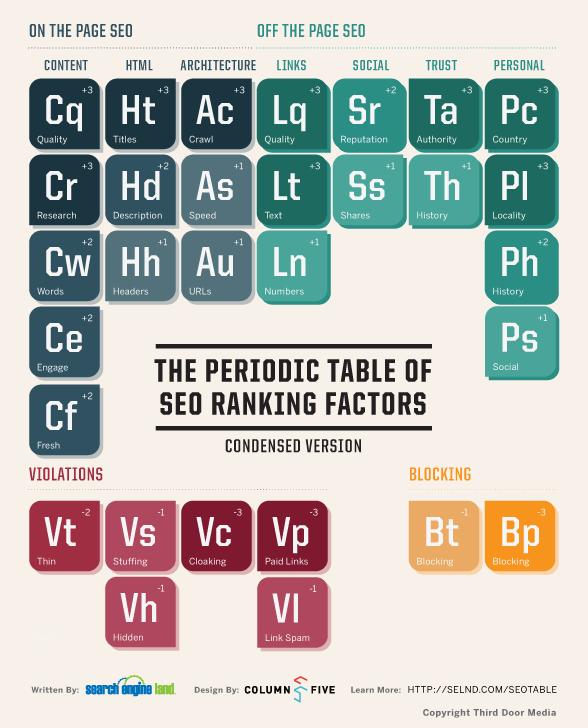 これは便利!検索エンジン最適化(SEO)のための30項目チェックリスト