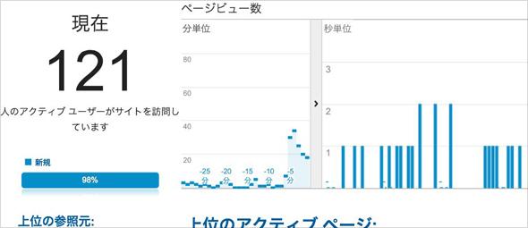 Google Analyticsのリアルタイムレポート画面。121人がサイトを今見ている、という状態。この他に参照元なども確認できる。