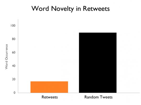リツイートされたツイートは珍しいワードが含まれている