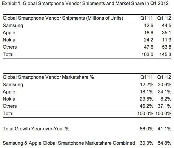 グローバルスマートフォンベンダーによる2012年第1四半期の出荷台数とマーケットシェア