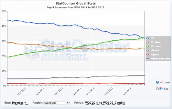 ブラウザ戦線は更に熾烈に。ChromeがついにIEを抜き去った!