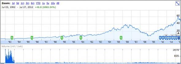 2007年から2008年の間、急激に株価が下がっている。ハワード・シュルツは2008年1月にCEOに復帰した。